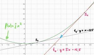 Kurs Q1 Mathe – fraupletsch